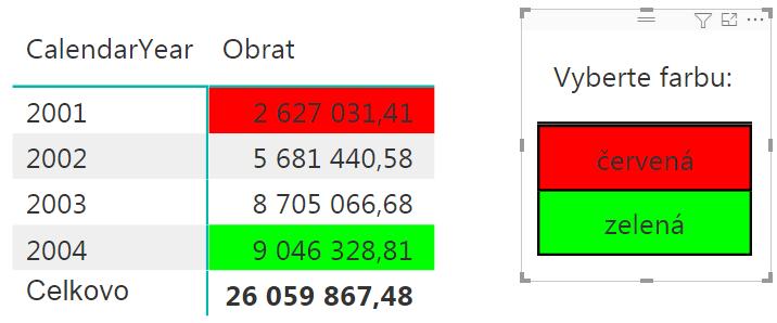 Filtrovanie pomocou farieb v Power BI - farebné tlačítka