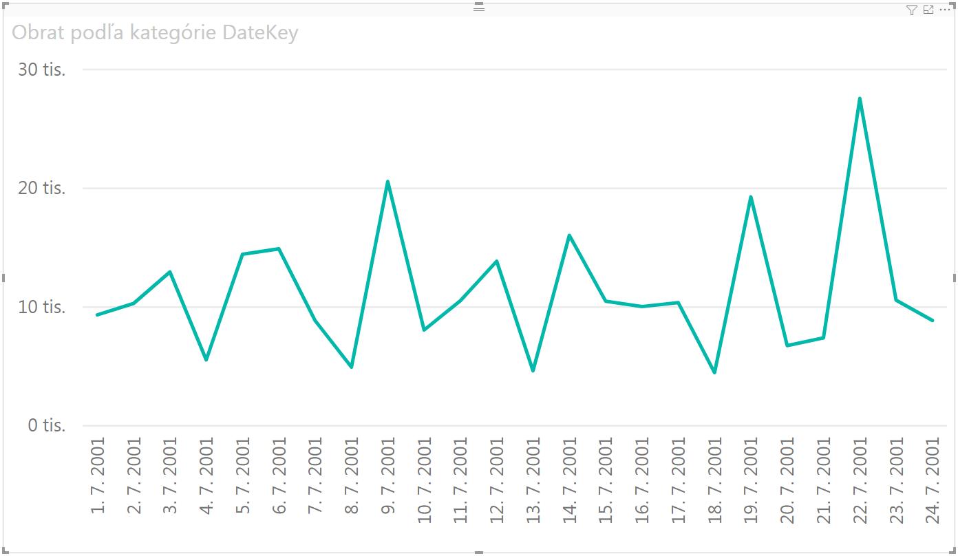 Ako dynamicky vyfarbiť pozadie grafu v Power BI - začiatok
