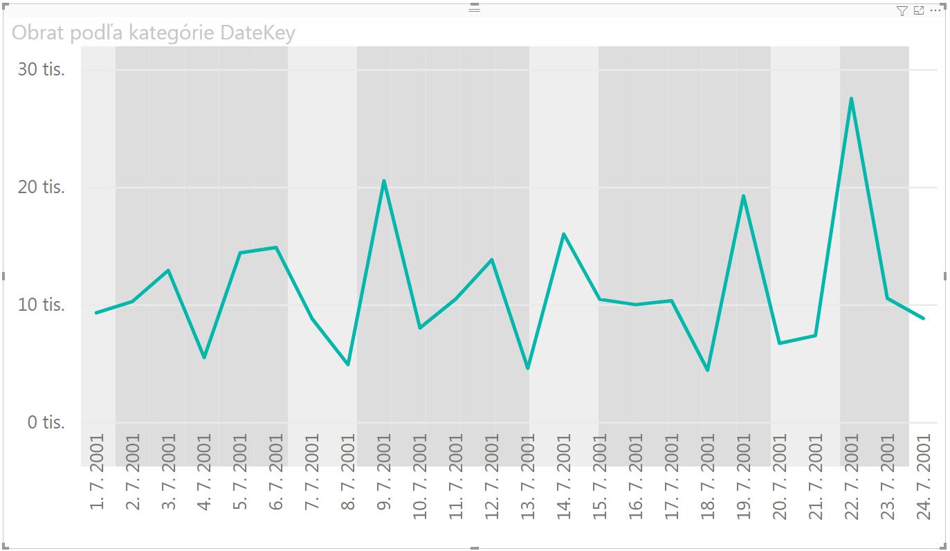 Ako dynamicky vyfarbiť pozadie grafu v Power BI - hrubý výsledok