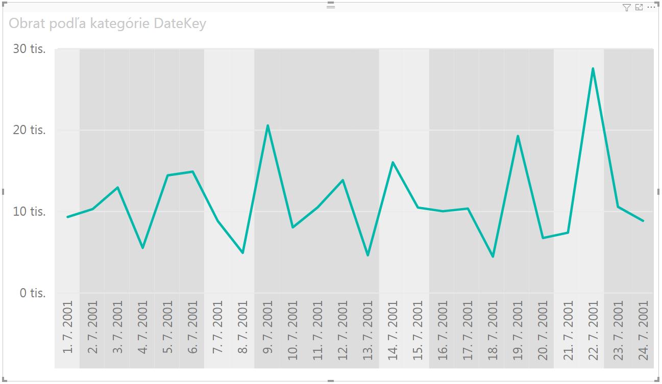 Ako dynamicky vyfarbiť pozadie grafu v Power BI - výsledok